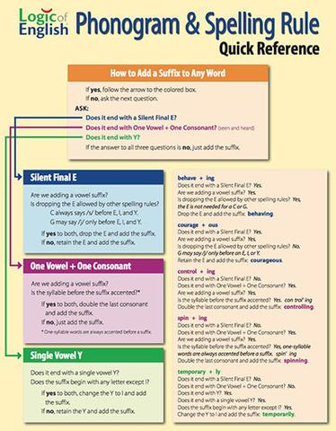 Logic of English Phonogram & Spelling Rule Quick Reference